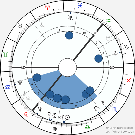 C. J. Haughey wikipedia, horoscope, astrology, instagram