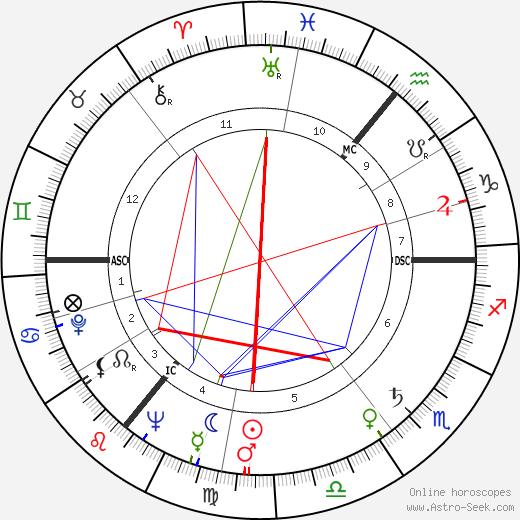 C. J. Haughey tema natale, oroscopo, C. J. Haughey oroscopi gratuiti, astrologia