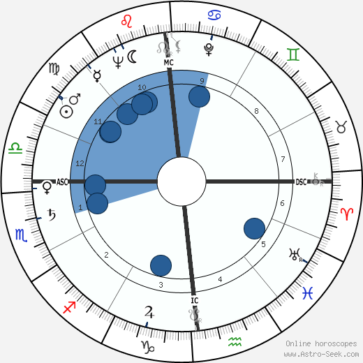 Carlo Rambaldi wikipedia, horoscope, astrology, instagram