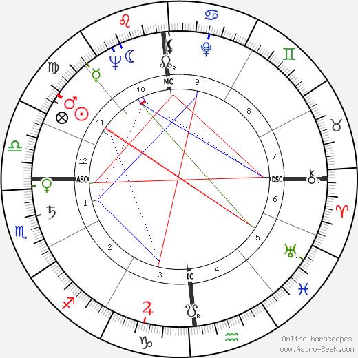 Carlo Rambaldi tema natale, oroscopo, Carlo Rambaldi oroscopi gratuiti, astrologia