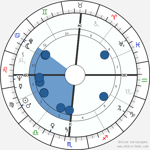 Dickie Moore wikipedia, horoscope, astrology, instagram