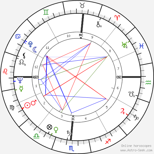Dickie Moore astro natal birth chart, Dickie Moore horoscope, astrology