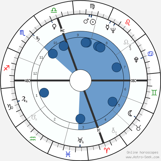 Don Sherwood wikipedia, horoscope, astrology, instagram