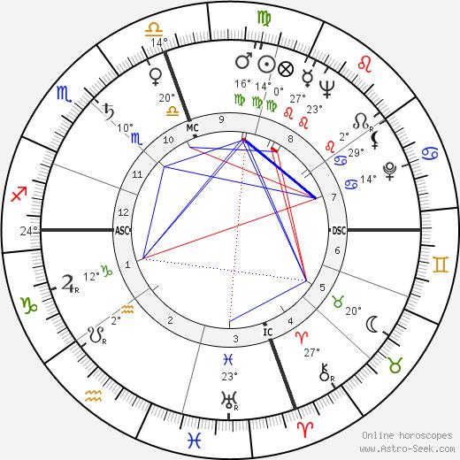 Don Sherwood birth chart, biography, wikipedia 2019, 2020