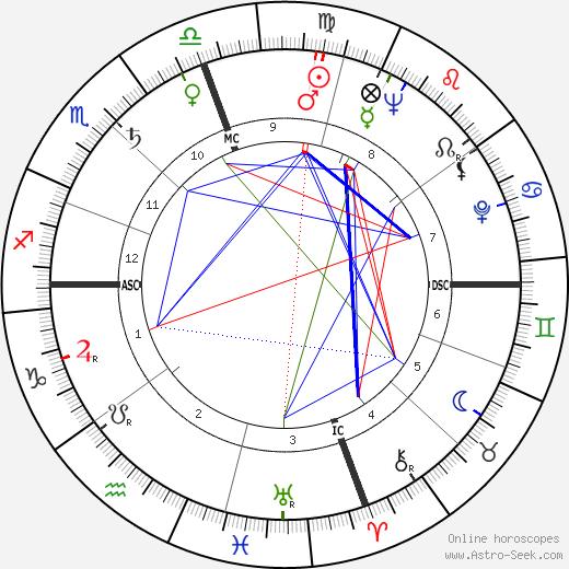 Don Sherwood birth chart, Don Sherwood astro natal horoscope, astrology