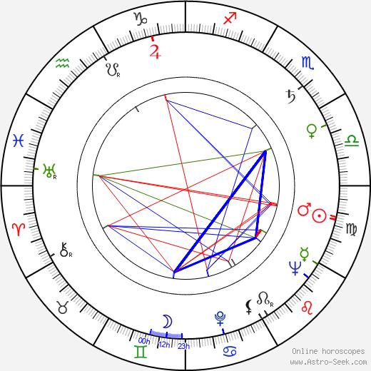 Edgar Kühlow astro natal birth chart, Edgar Kühlow horoscope, astrology
