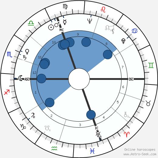 Eleonora Rossi Drago wikipedia, horoscope, astrology, instagram