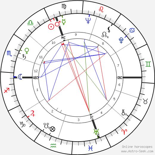 Элеонора Росси Драго Eleonora Rossi Drago день рождения гороскоп, Eleonora Rossi Drago Натальная карта онлайн