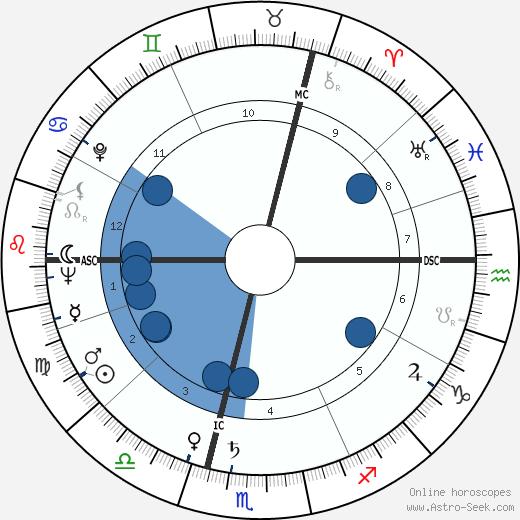 Erika Koth wikipedia, horoscope, astrology, instagram