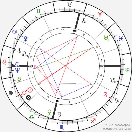Erika Koth tema natale, oroscopo, Erika Koth oroscopi gratuiti, astrologia