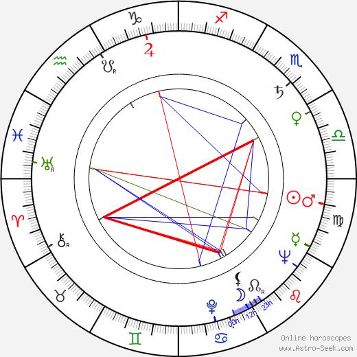 Eugeniusz Banaszczyk birth chart, Eugeniusz Banaszczyk astro natal horoscope, astrology