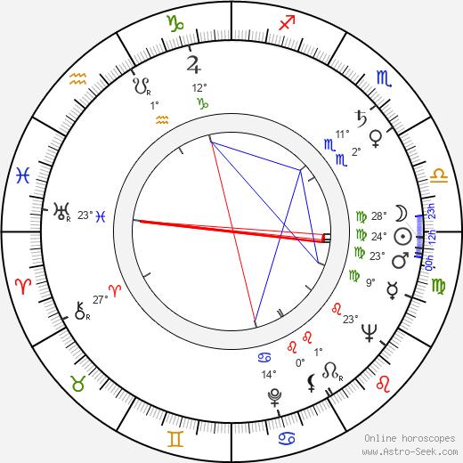 Felice Orlandi birth chart, biography, wikipedia 2019, 2020