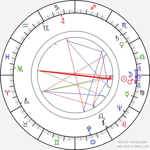 Felice Orlandi astro natal birth chart, Felice Orlandi horoscope, astrology