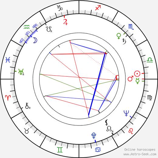 Frank Latimore birth chart, Frank Latimore astro natal horoscope, astrology