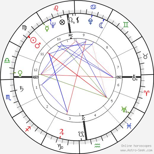 Gérard Darrieu tema natale, oroscopo, Gérard Darrieu oroscopi gratuiti, astrologia