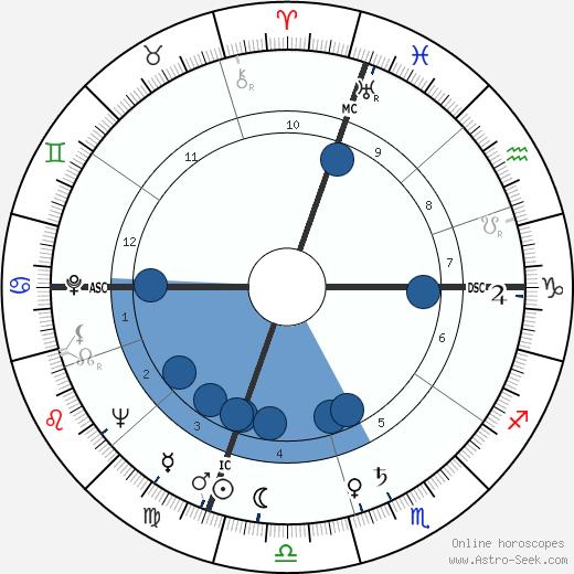 Harvey Haddix wikipedia, horoscope, astrology, instagram