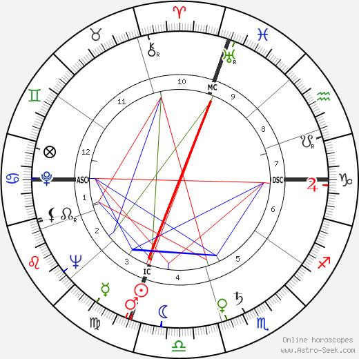 Harvey Haddix astro natal birth chart, Harvey Haddix horoscope, astrology