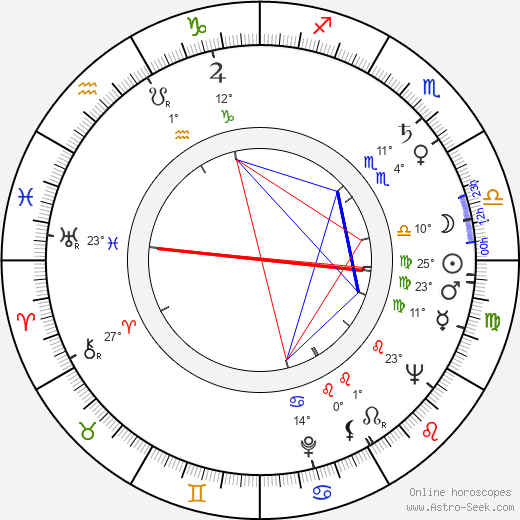 Jan Skopeček birth chart, biography, wikipedia 2018, 2019