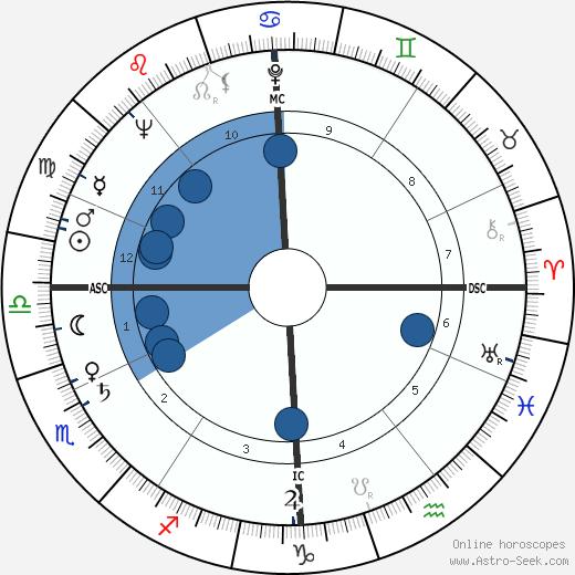 Jean Butin wikipedia, horoscope, astrology, instagram