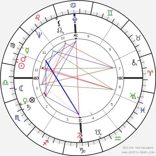 Jean Butin день рождения гороскоп, Jean Butin Натальная карта онлайн