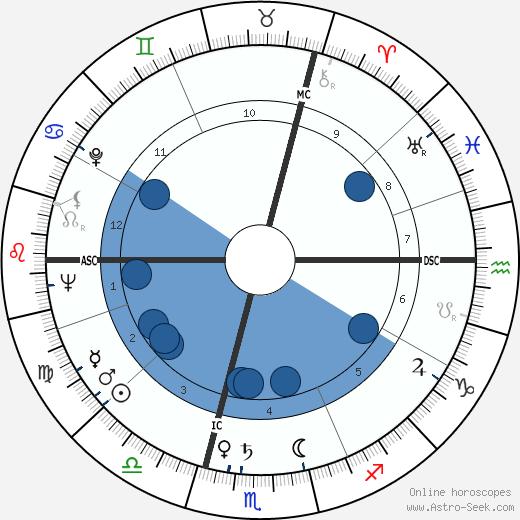 Jean-Charles Tacchella wikipedia, horoscope, astrology, instagram