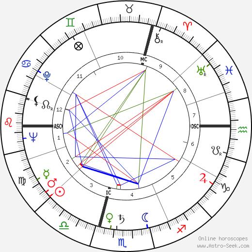 Jean-Charles Tacchella birth chart, Jean-Charles Tacchella astro natal horoscope, astrology
