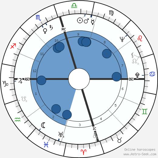 John Goodwin Tower wikipedia, horoscope, astrology, instagram