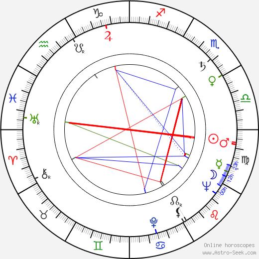 Lena Birková astro natal birth chart, Lena Birková horoscope, astrology