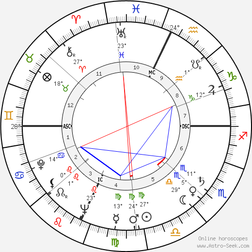 Marco Vicario birth chart, biography, wikipedia 2019, 2020