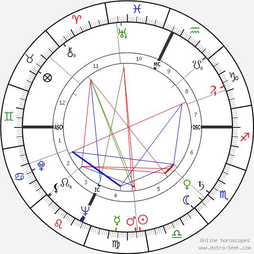 Marco Vicario день рождения гороскоп, Marco Vicario Натальная карта онлайн