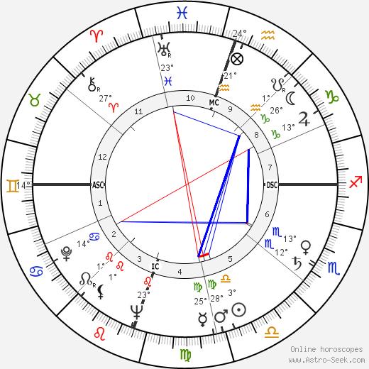 Marty Robbins birth chart, biography, wikipedia 2018, 2019