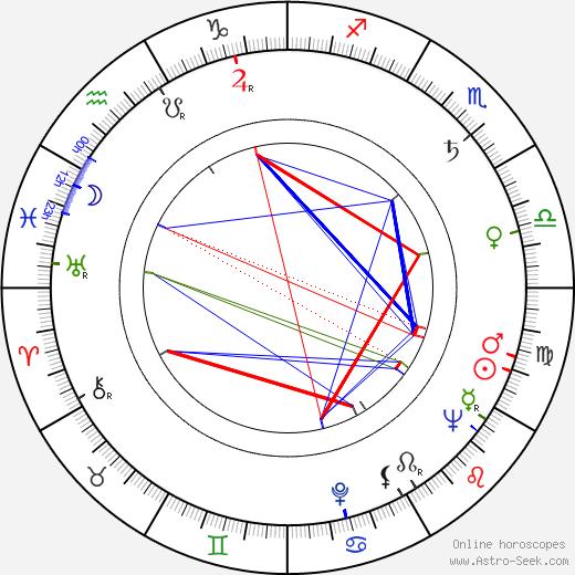 Neil Seiler birth chart, Neil Seiler astro natal horoscope, astrology