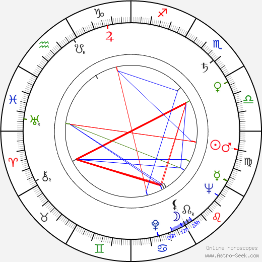 Nicholas Selby birth chart, Nicholas Selby astro natal horoscope, astrology