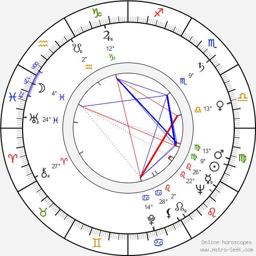 Pavel Vinnik birth chart, biography, wikipedia 2019, 2020