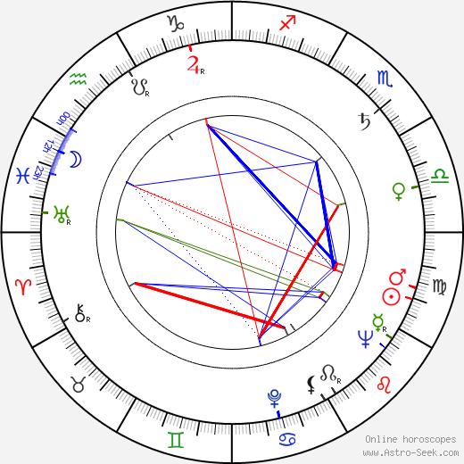 Pavel Vinnik astro natal birth chart, Pavel Vinnik horoscope, astrology