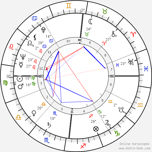 Peter Sellers birth chart, biography, wikipedia 2018, 2019