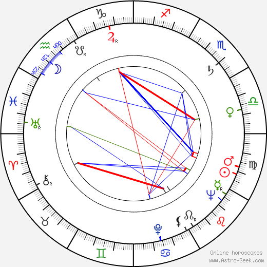 Robert Muller birth chart, Robert Muller astro natal horoscope, astrology