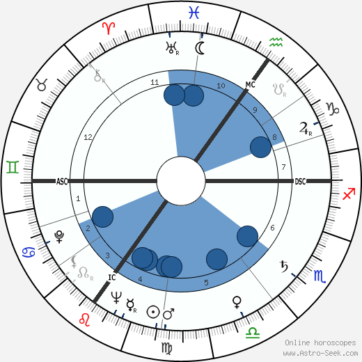 Russ Conway wikipedia, horoscope, astrology, instagram