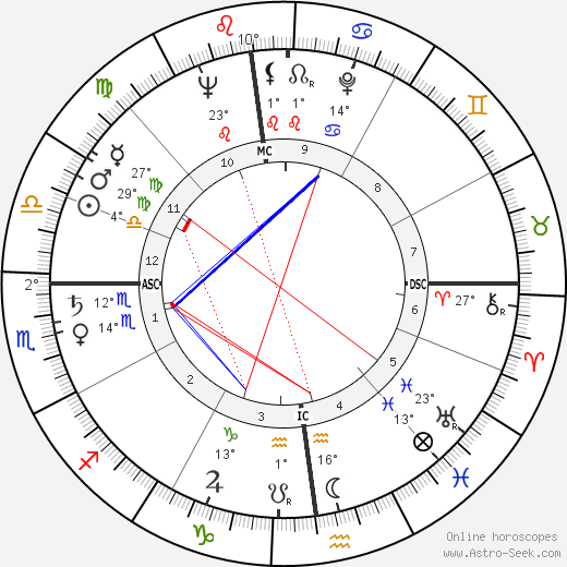 Seymour Cray birth chart, biography, wikipedia 2018, 2019