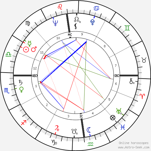 Seymour Cray astro natal birth chart, Seymour Cray horoscope, astrology