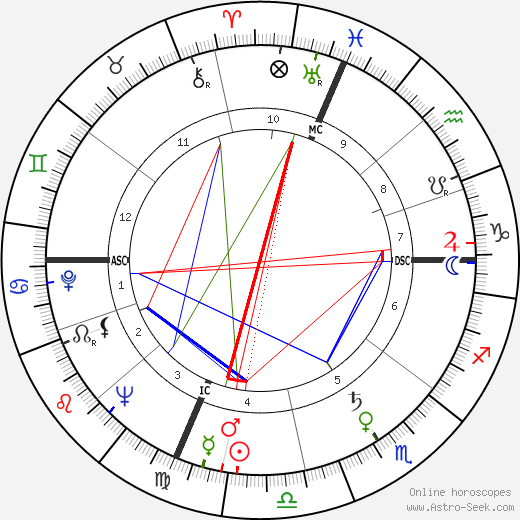 Сильвана Пампанини Silvana Pampanini день рождения гороскоп, Silvana Pampanini Натальная карта онлайн