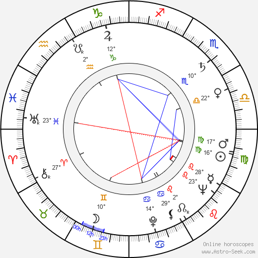Soňa Červená birth chart, biography, wikipedia 2019, 2020