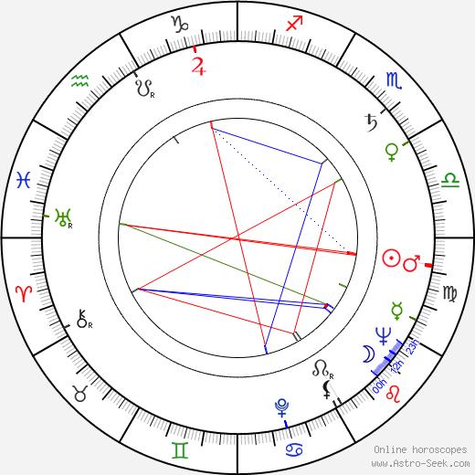 Synnöve Isaksson birth chart, Synnöve Isaksson astro natal horoscope, astrology