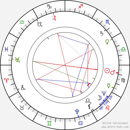 Tokuzó Tanaka astro natal birth chart, Tokuzó Tanaka horoscope, astrology
