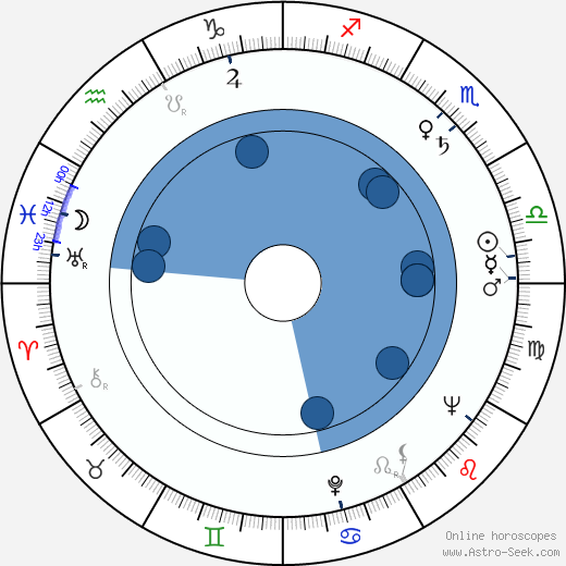 Vera Vasileva wikipedia, horoscope, astrology, instagram
