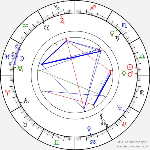 Vera Vasileva день рождения гороскоп, Vera Vasileva Натальная карта онлайн