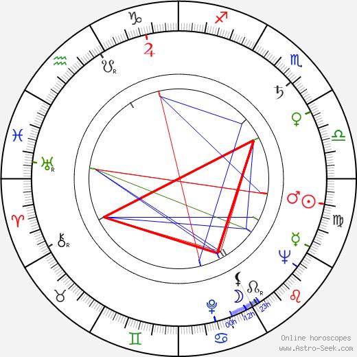 Vilho Pitkämäki astro natal birth chart, Vilho Pitkämäki horoscope, astrology