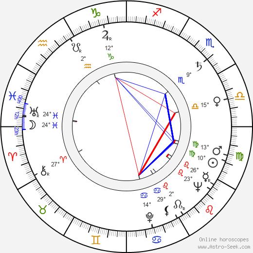 Wally Albright birth chart, biography, wikipedia 2020, 2021