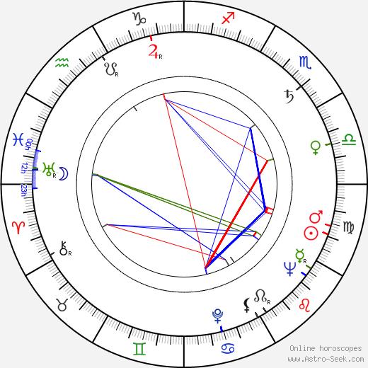 Wally Albright birth chart, Wally Albright astro natal horoscope, astrology