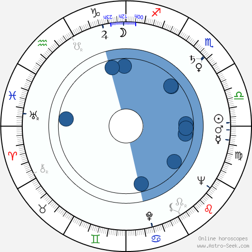 Werner Scharfenberger wikipedia, horoscope, astrology, instagram
